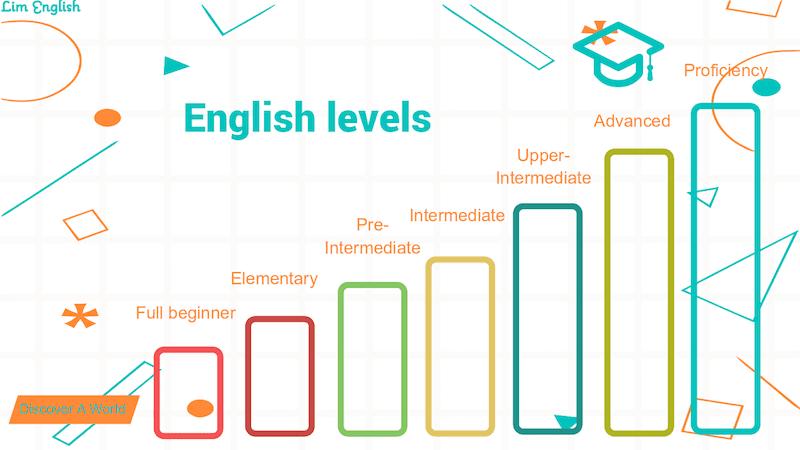 уровни знания английского языка