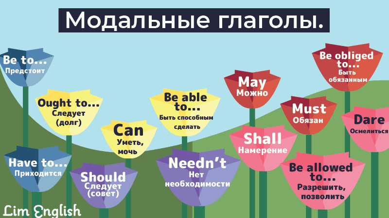 модальные глаголы в английском языке