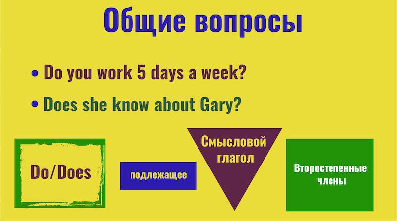 общие вопросы в английском языке