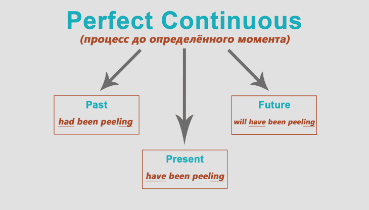 Present perfect схема образования в картинках